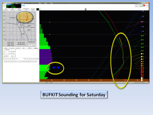 BUFKIT Sounding for Greensboro and Piedmont